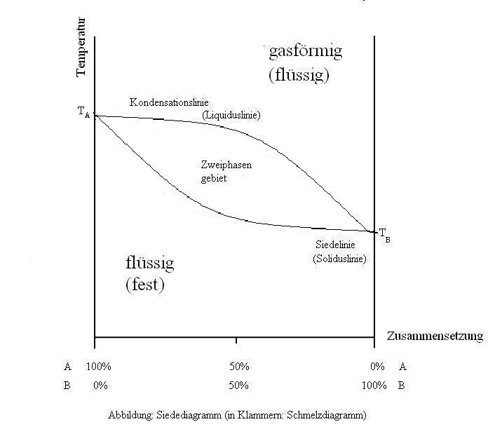 Phasendiagramme Und Deren Auswertung