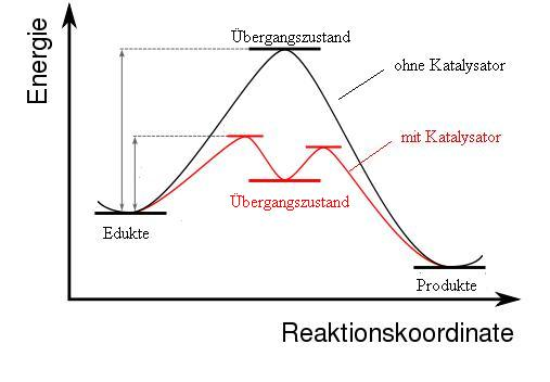 Energiediagramm exotherme Reaktion