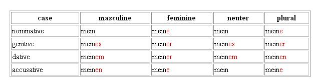Endings of adjectives in German example