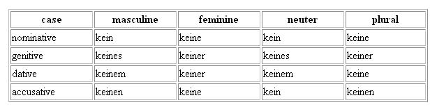 Forms of Kein in German