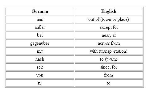 German preposition followed by the Dative