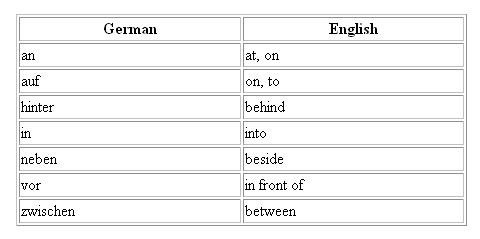 Preposition which are followed by accusative or dative