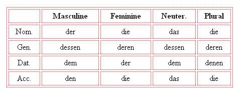 Relative Pronouns In German