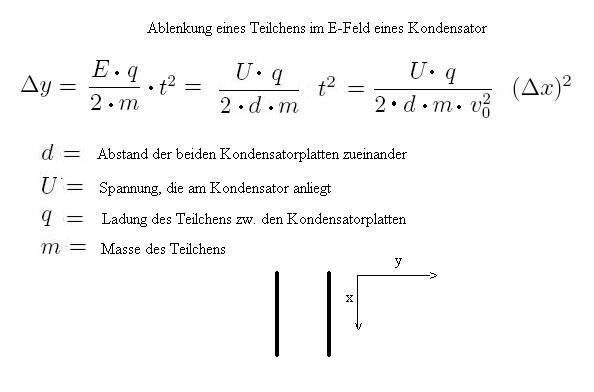 Teilchen Im E Feld Ablenkung Und Beschleunigung